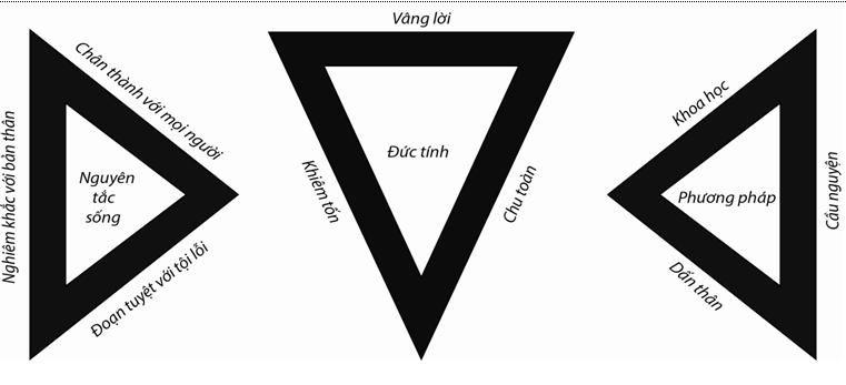 """Tam giác vàng của thầy giáo Đaminh Dương Văn Cẩn trích trong cuốn sách """"Chuyện người giáo viên nhân dân I"""" – Nxb Văn hóa Thông tin 2014."""